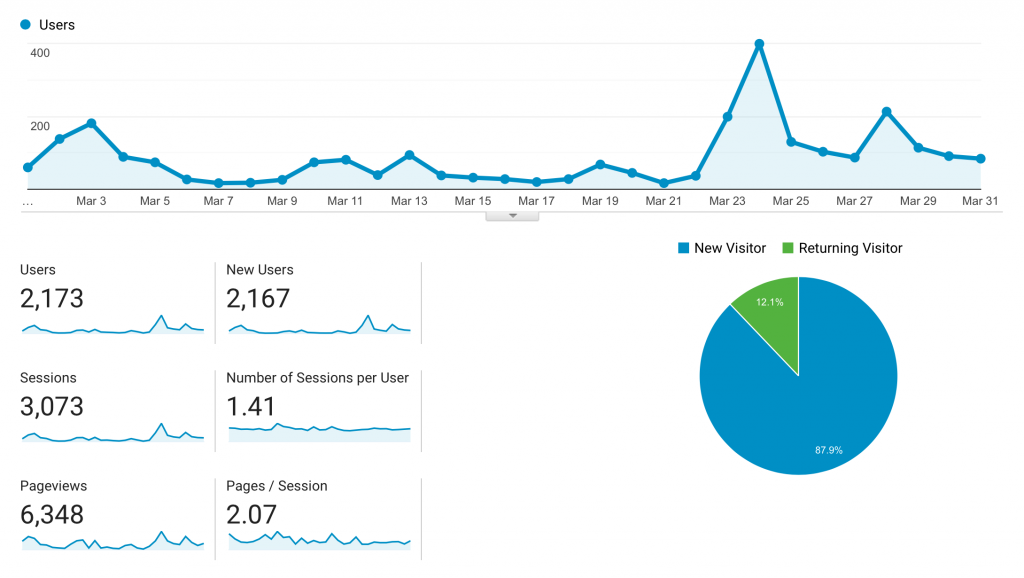 Hit 10,000 Sessions on My Third Month of Blogging